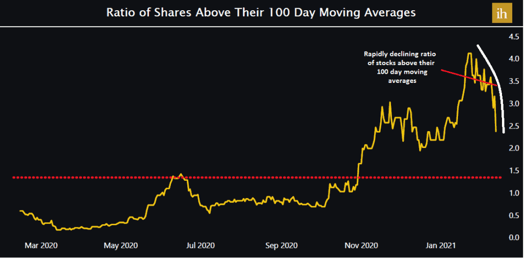Ratio of shares above their 100-day moving averages