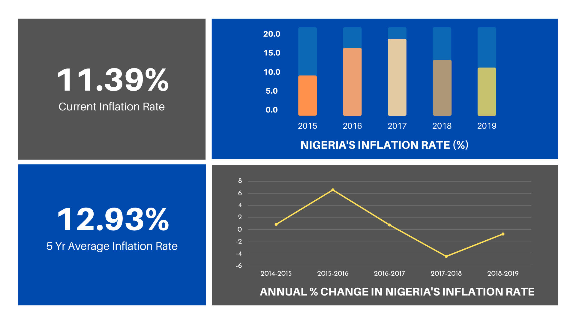 Nigeria's inflation trends