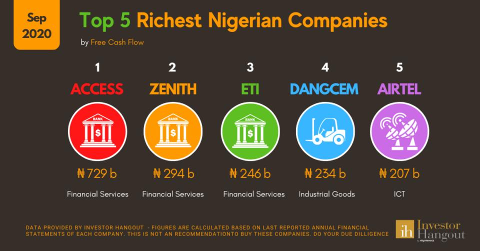 % Richest Nigerian Companies