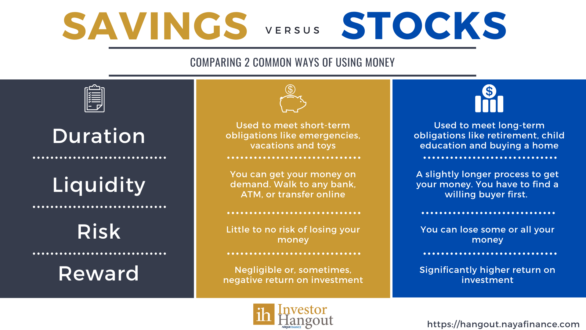 Comparing saving with investing in stocks
