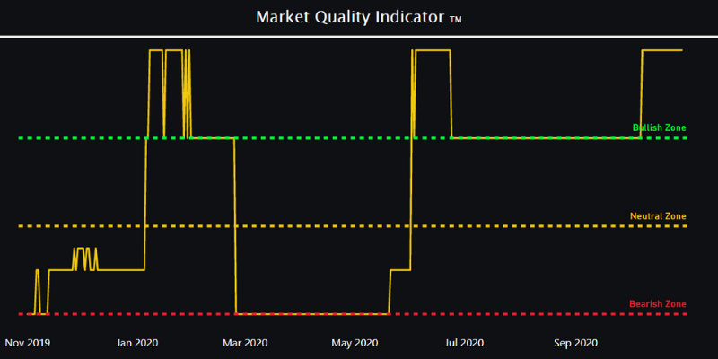 Market quality