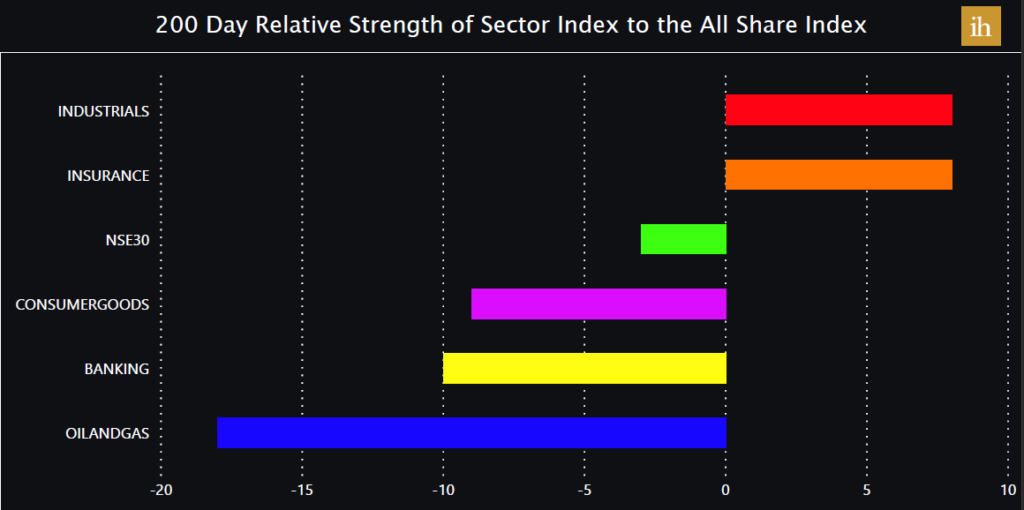 Relative strength of the Nigerian Stock Market sectors