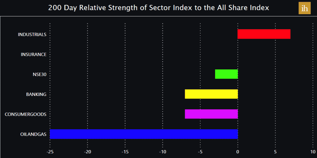 Relative Strength of Nigerian Sectorial Indices - November 15 2020