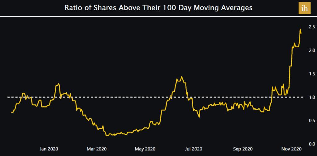 Ratio of Nigerian Stocks above 100 day SMA