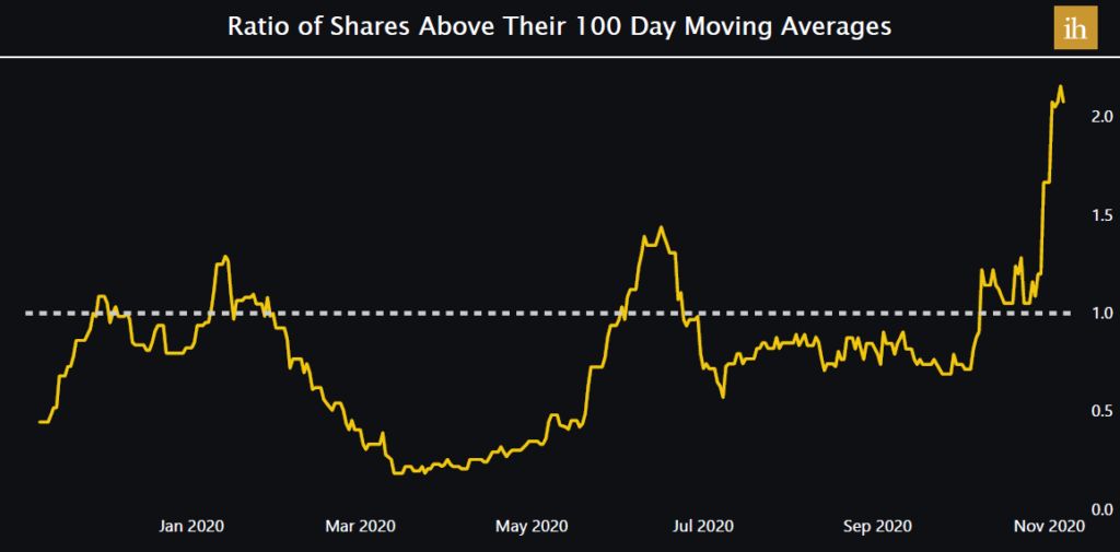 Ratio of Stocks above 100 day SMA