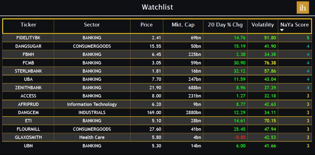 Nigerian Stocks to buy