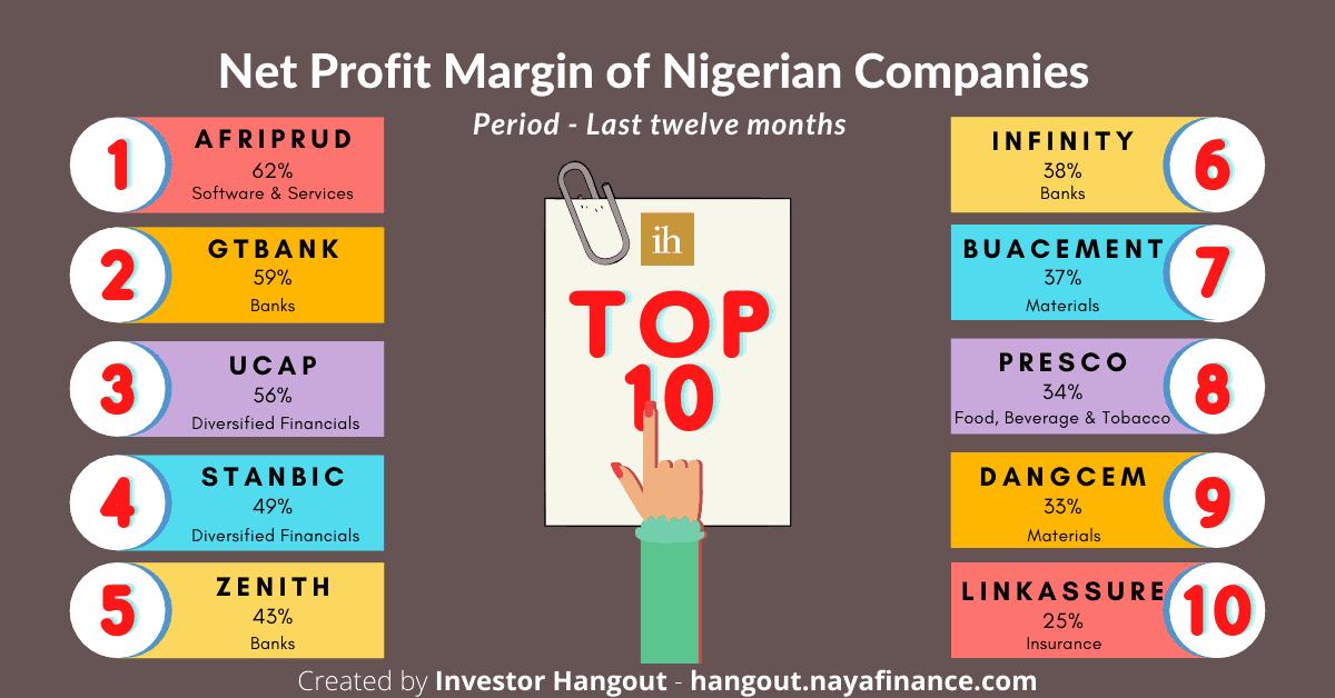 The top 10 Nigerian companies by net profit margin