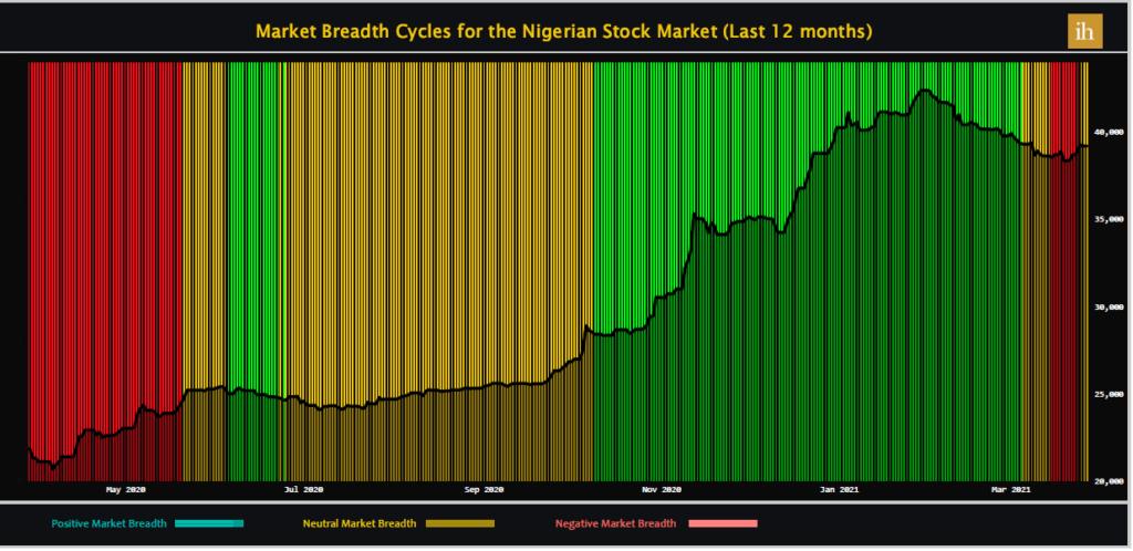 Market Breadth for Nigerian Stocks Market - March 29, 2021