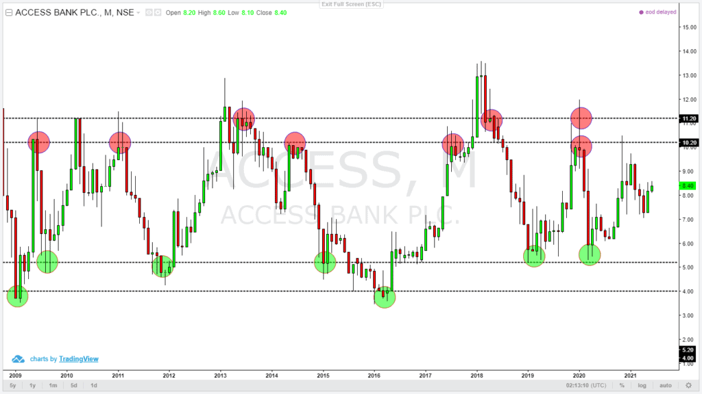 ACCESS BAnk Plc's Technical Analysis Chart Review