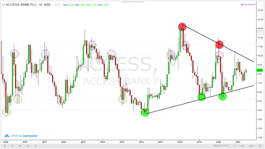 ACCESS Bank Plc Monthly chart